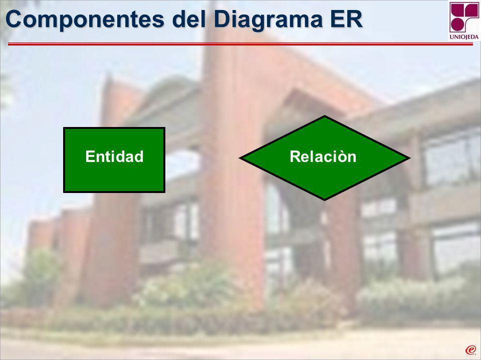 Componentes del Diagrama ER
