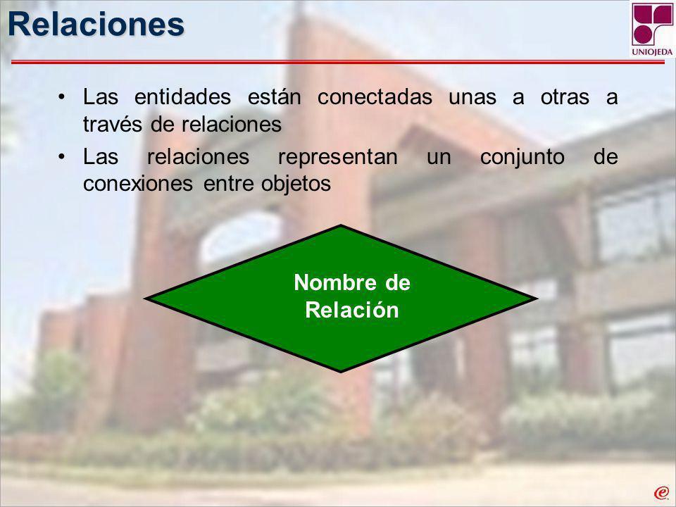 Relaciones Las entidades están conectadas unas a otras a través de relaciones. Las relaciones representan un conjunto de conexiones entre objetos.