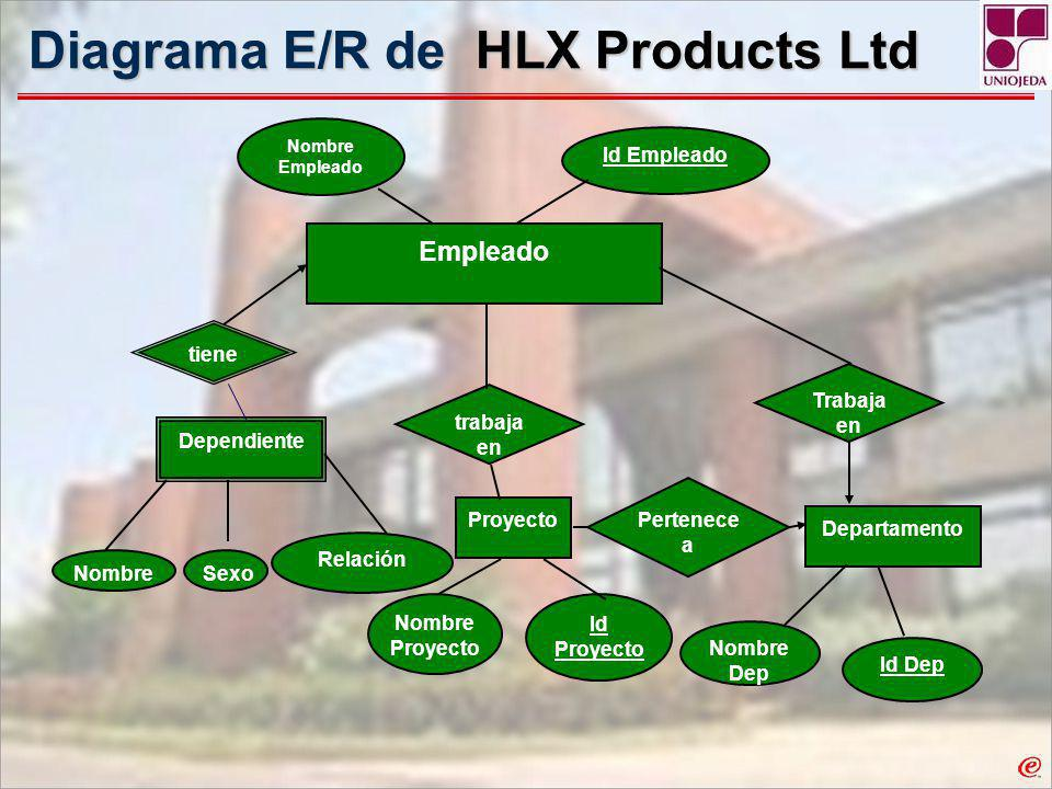 Diagrama E/R de HLX Products Ltd
