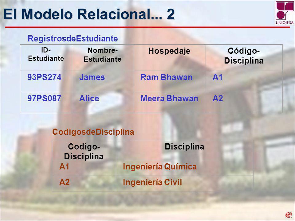 El Modelo Relacional... 2 Hospedaje Código- Disciplina 93PS274 James