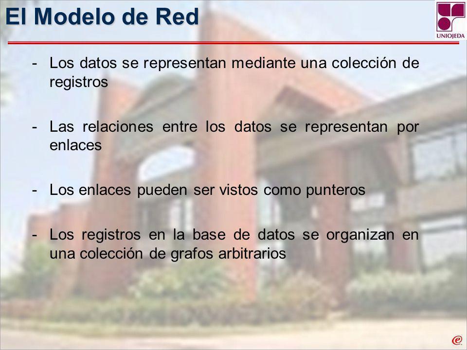 El Modelo de Red Los datos se representan mediante una colección de registros. Las relaciones entre los datos se representan por enlaces.