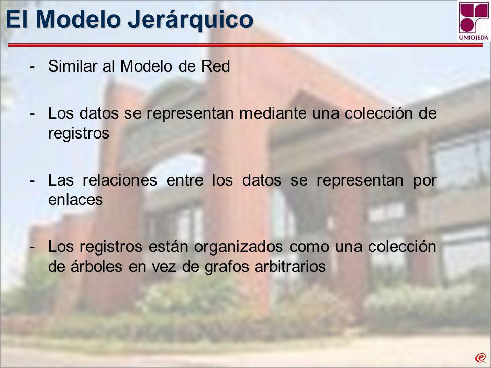 El Modelo Jerárquico Similar al Modelo de Red