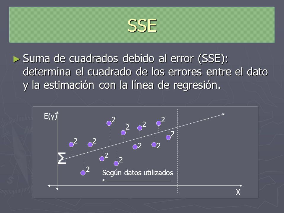 SSE Suma de cuadrados debido al error (SSE): determina el cuadrado de los errores entre el dato y la estimación con la línea de regresión.