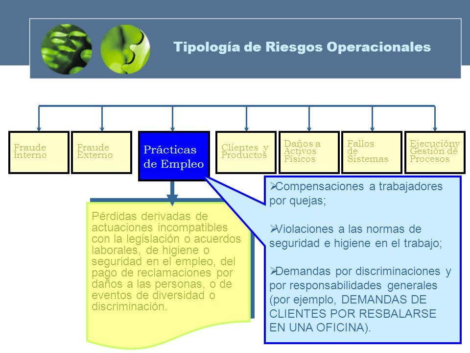 Tipología de Riesgos Operacionales
