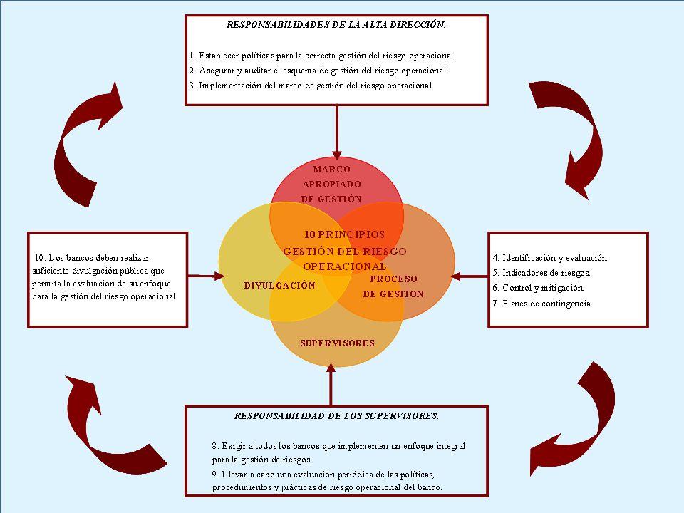 Buenas prácticas para la gestión y supervisión del riesgo operacional