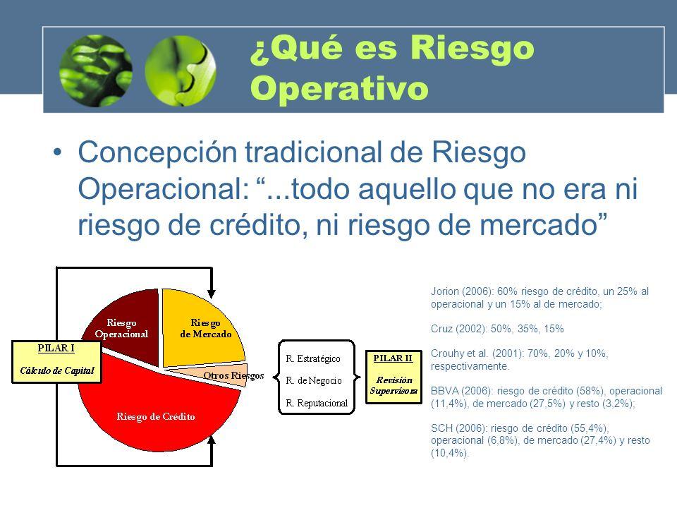 ¿Qué es Riesgo Operativo