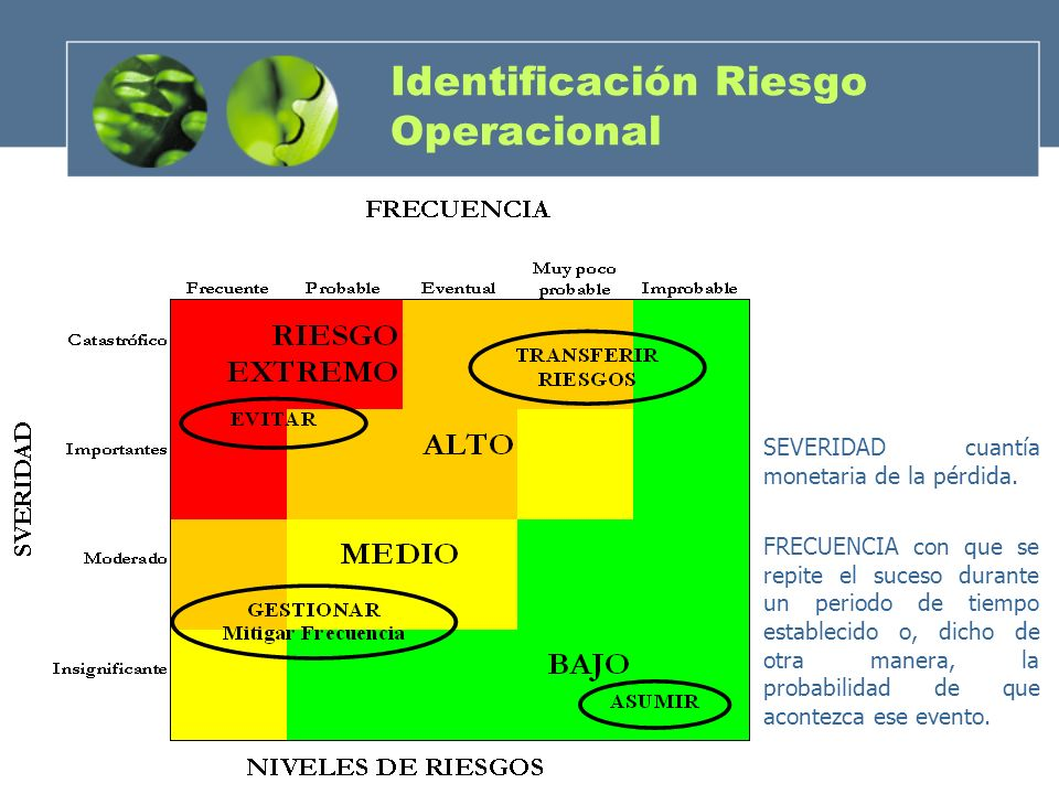 Identificación Riesgo Operacional