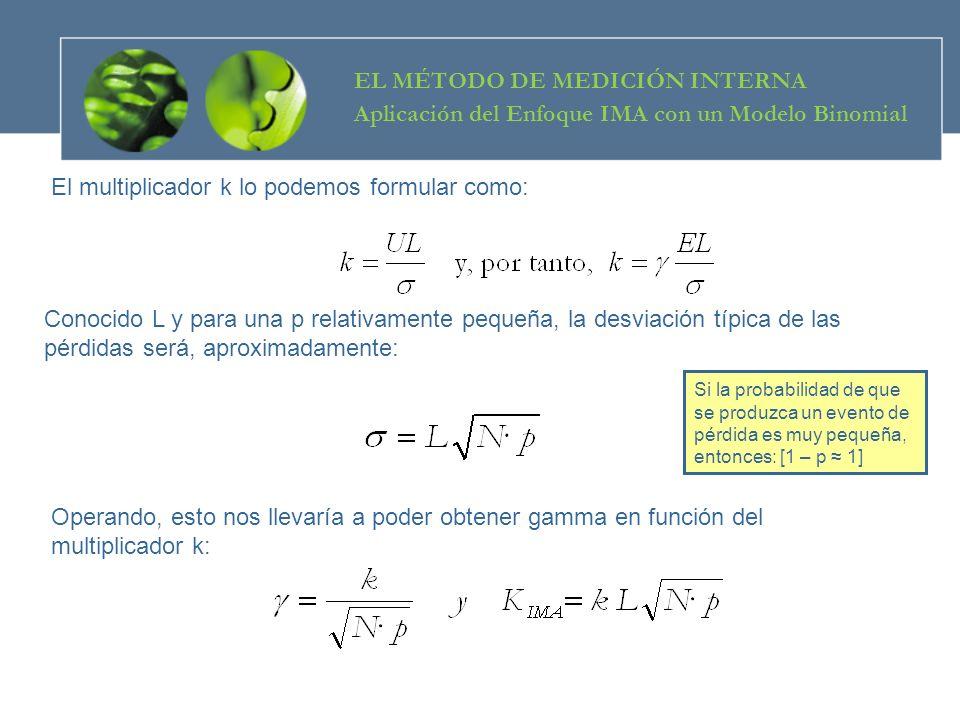 El multiplicador k lo podemos formular como: