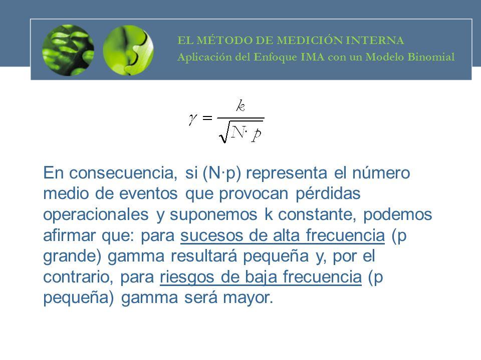 EL MÉTODO DE MEDICIÓN INTERNA Aplicación del Enfoque IMA con un Modelo Binomial