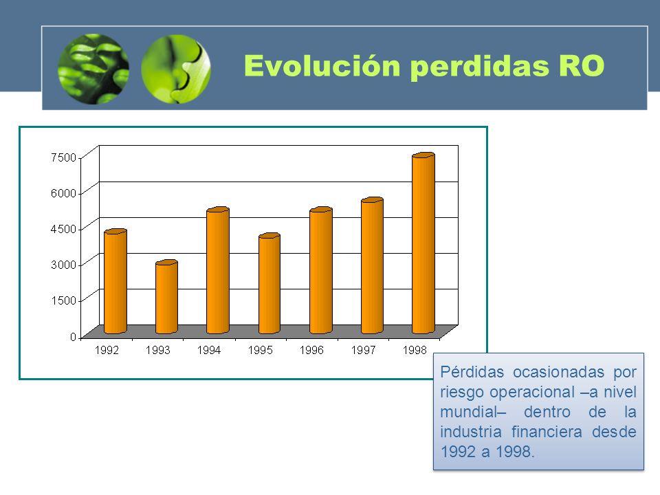 Evolución perdidas RO Pérdidas ocasionadas por riesgo operacional –a nivel mundial– dentro de la industria financiera desde 1992 a 1998.