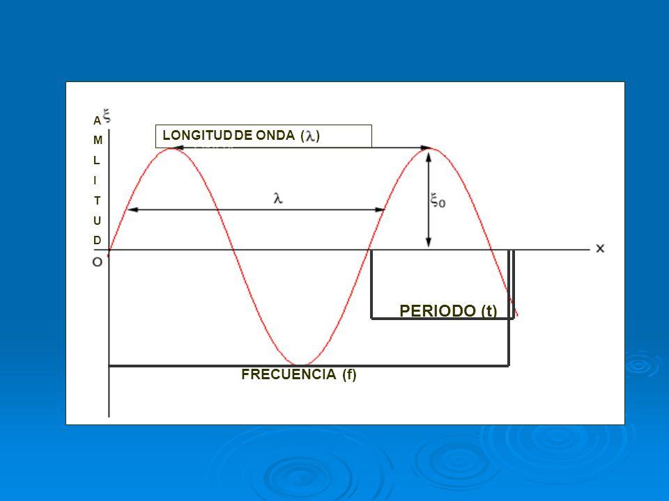 PERIODO (t) LONGITUD DE ONDA FRECUENCIA (f) LONGITUD DE ONDA ( ) A M L