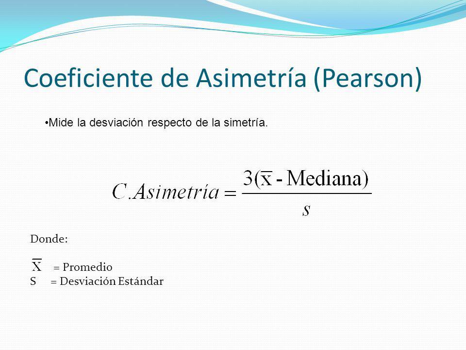 Coeficiente de Asimetría (Pearson)
