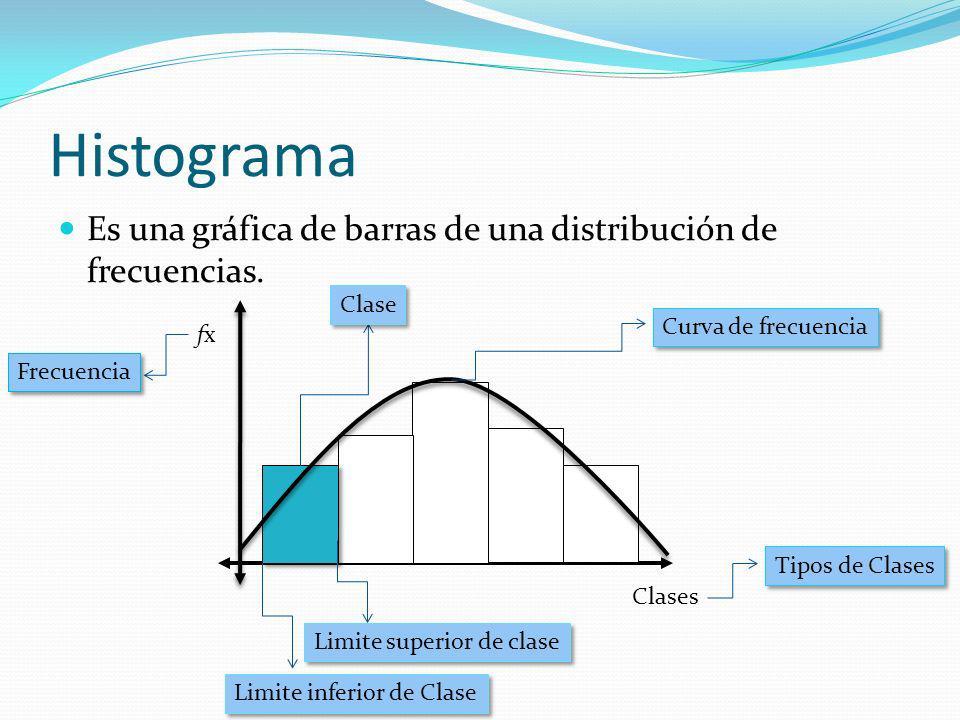 Histograma Es una gráfica de barras de una distribución de frecuencias. Clase. Curva de frecuencia.