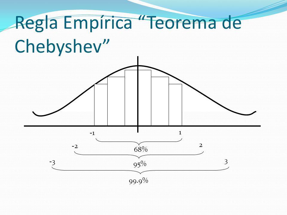 Regla Empírica Teorema de Chebyshev