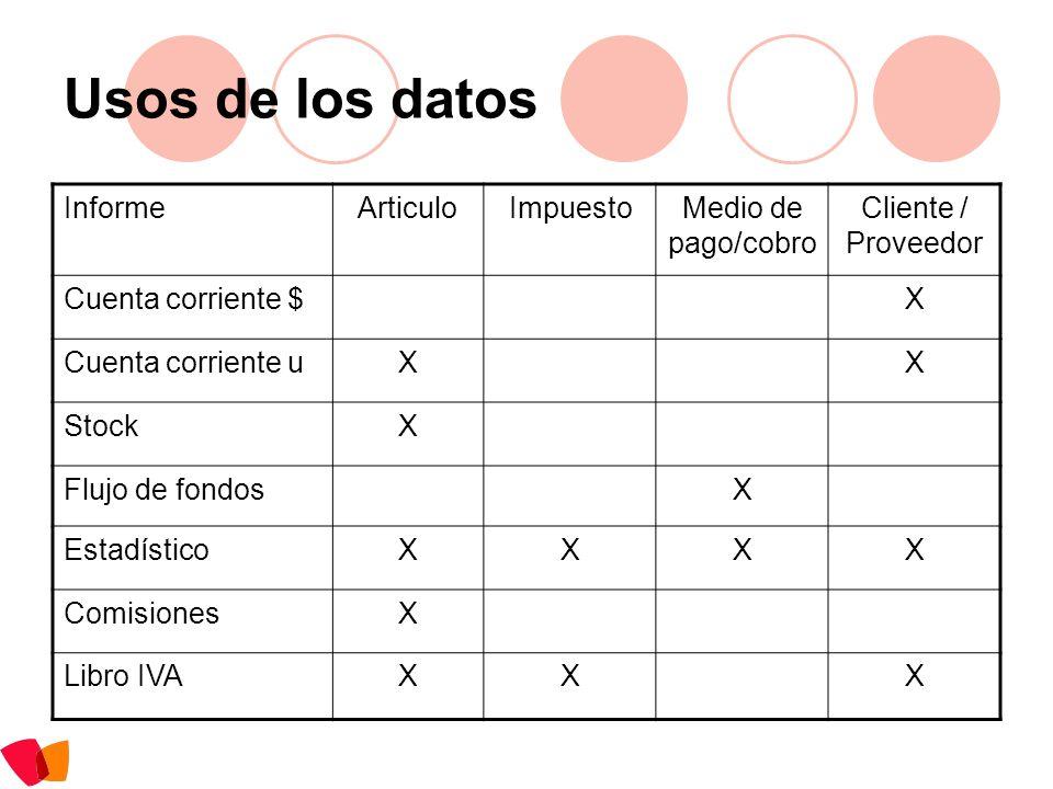 Usos de los datos Informe Articulo Impuesto Medio de pago/cobro