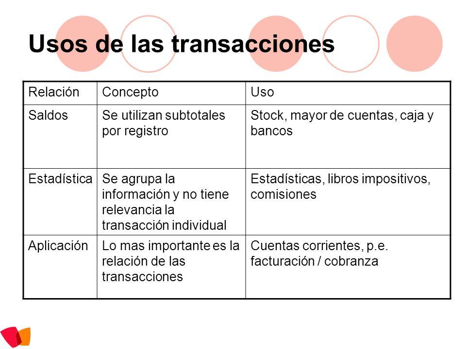 Usos de las transacciones