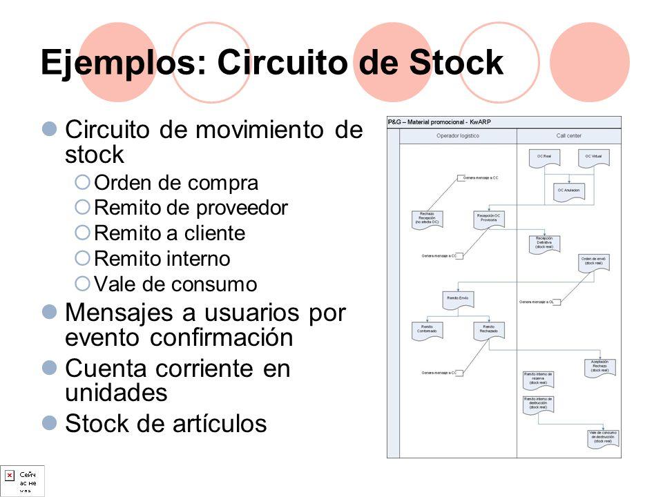 Ejemplos: Circuito de Stock