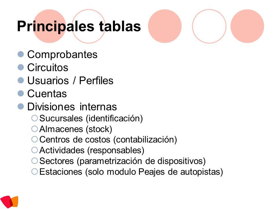 Principales tablas Comprobantes Circuitos Usuarios / Perfiles Cuentas