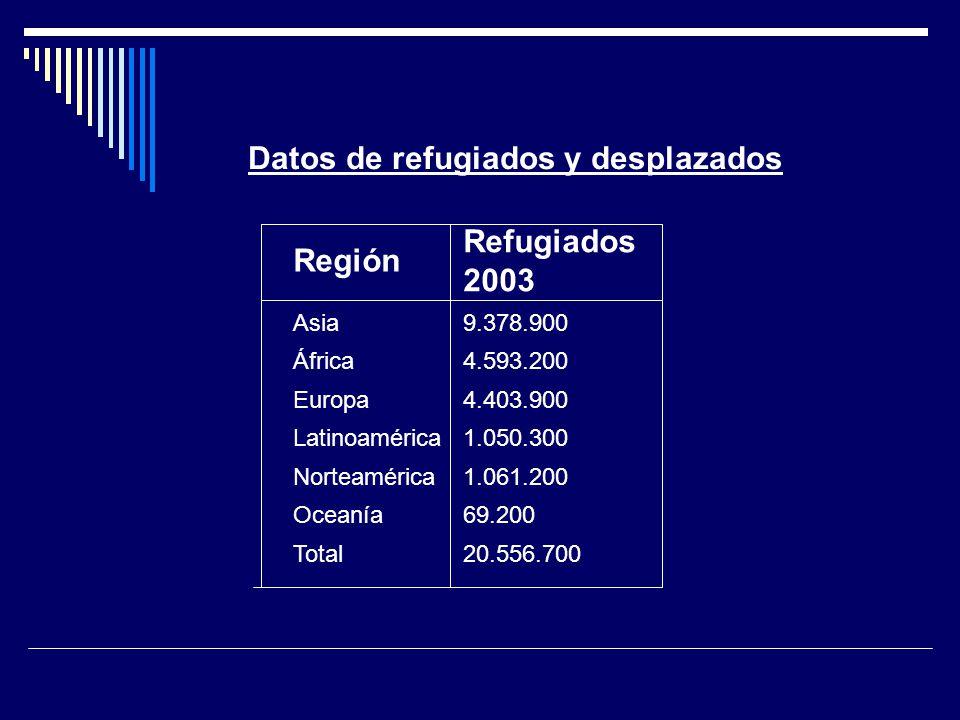 Datos de refugiados y desplazados Región Refugiados 2003