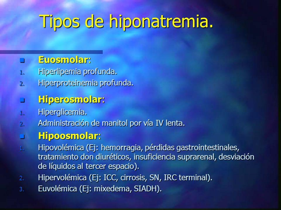 Tipos de hiponatremia. Euosmolar: Hiperosmolar: Hipoosmolar:
