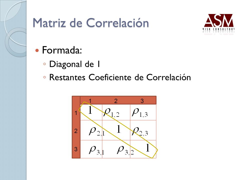 Matriz de Correlación Formada: Diagonal de 1