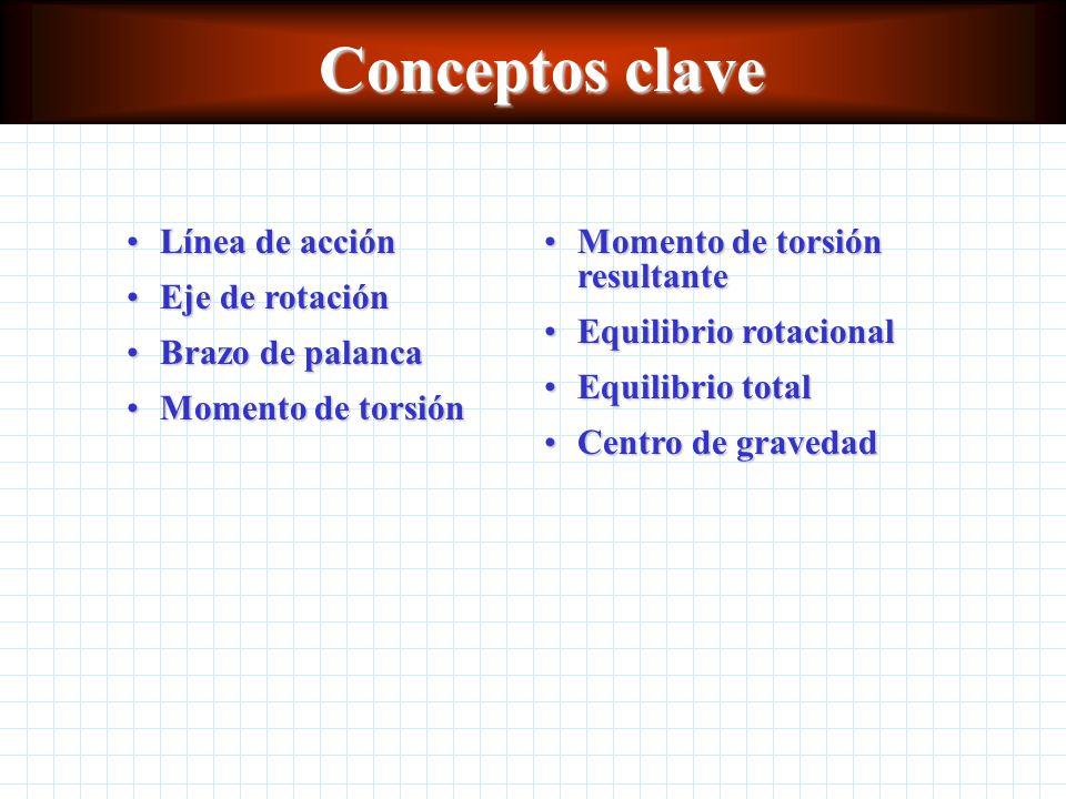 Conceptos clave Línea de acción Eje de rotación Brazo de palanca