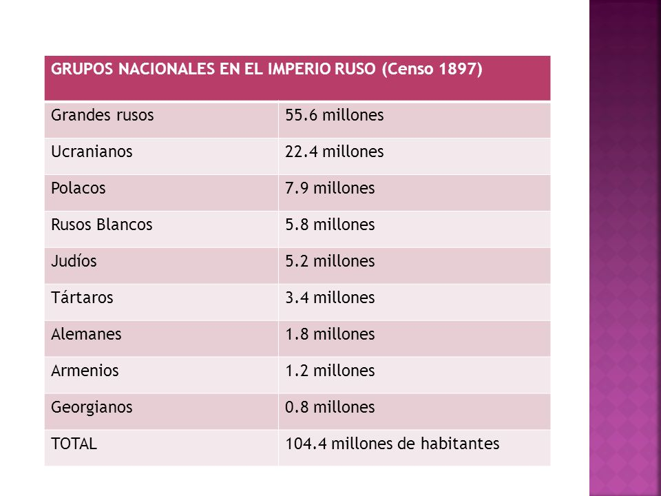 GRUPOS NACIONALES EN EL IMPERIO RUSO (Censo 1897)