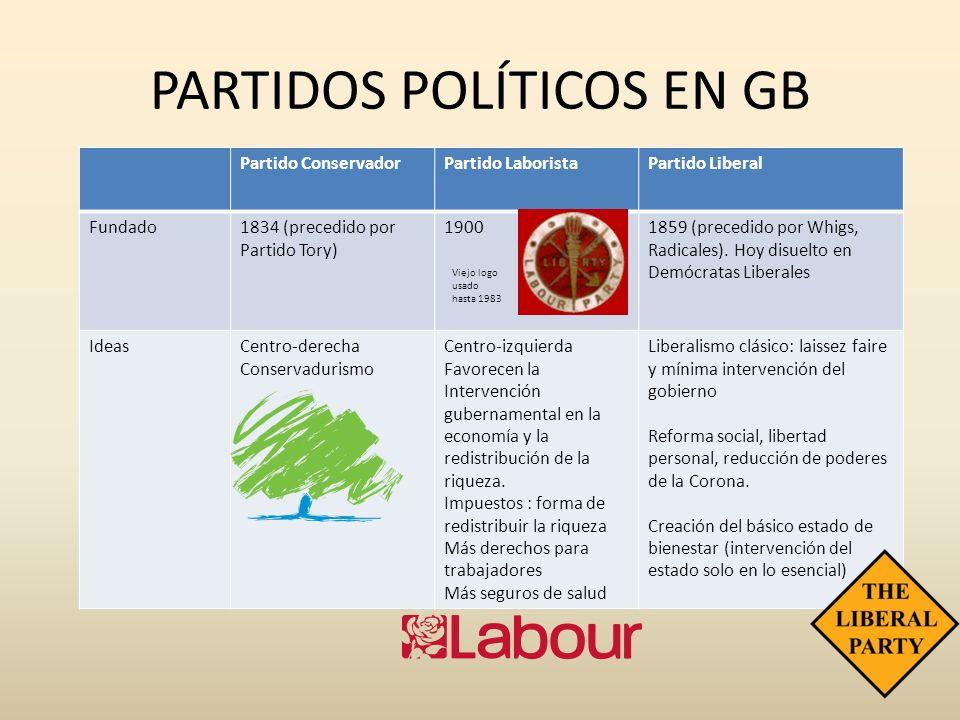 PARTIDOS POLÍTICOS EN GB