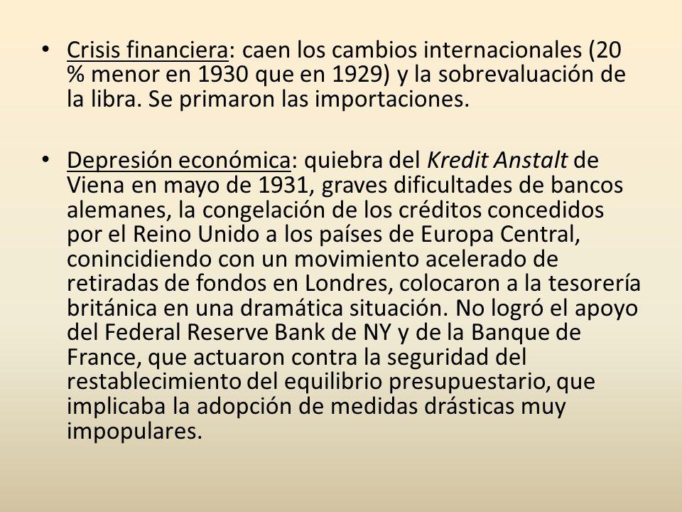 Crisis financiera: caen los cambios internacionales (20 % menor en 1930 que en 1929) y la sobrevaluación de la libra. Se primaron las importaciones.