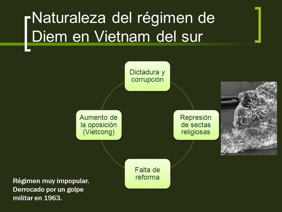 Naturaleza del régimen de Diem en Vietnam del sur