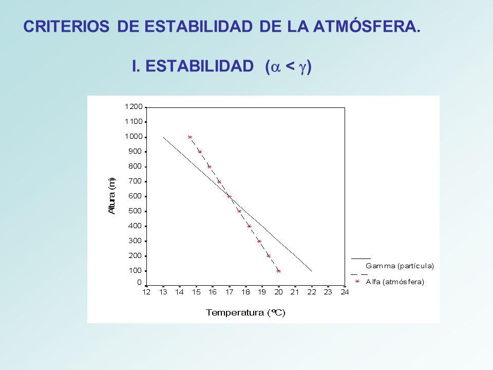 CRITERIOS DE ESTABILIDAD DE LA ATMÓSFERA. I. ESTABILIDAD (a < g)