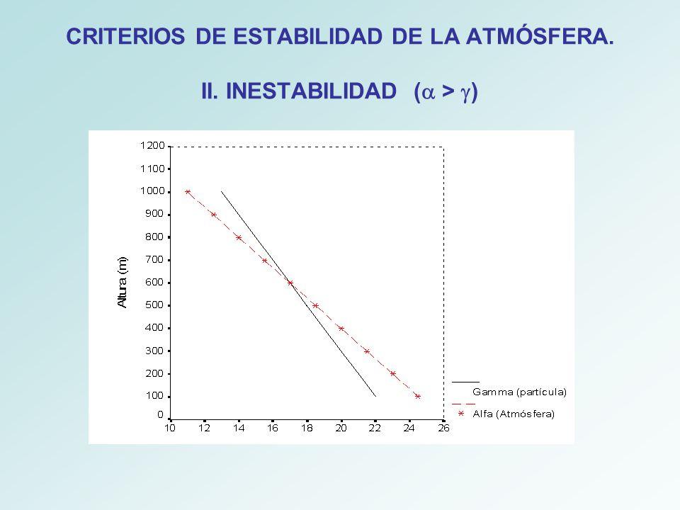 CRITERIOS DE ESTABILIDAD DE LA ATMÓSFERA. II. INESTABILIDAD (a > g)