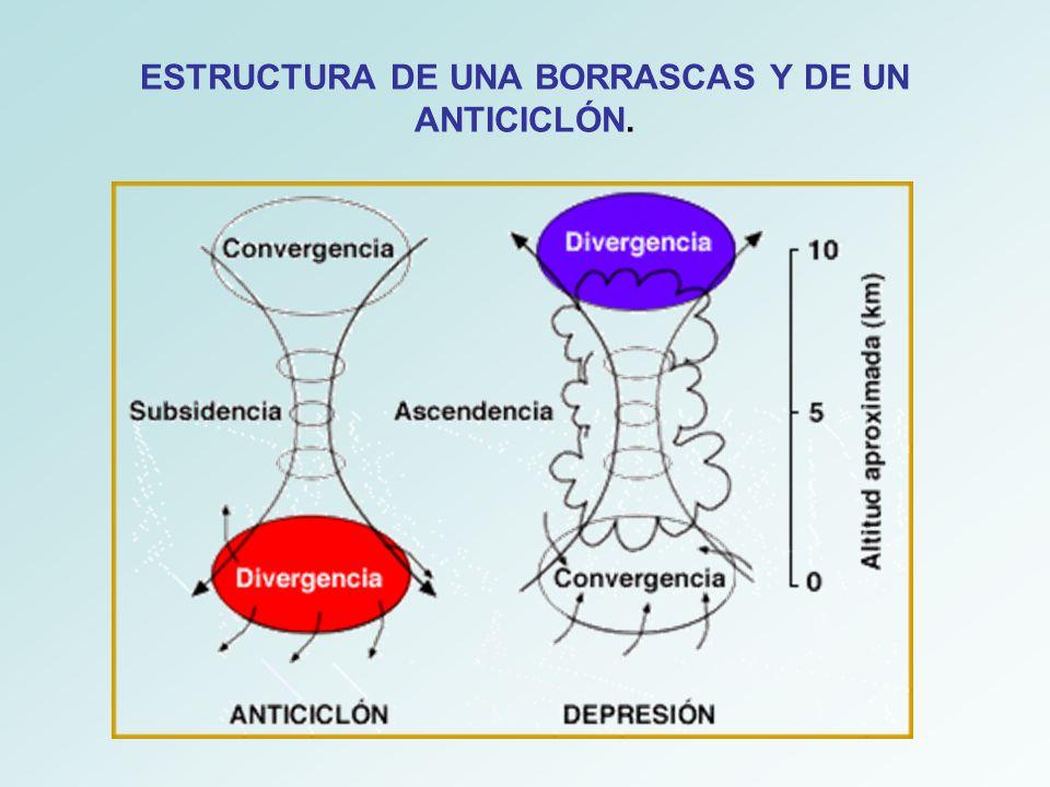 ESTRUCTURA DE UNA BORRASCAS Y DE UN ANTICICLÓN.