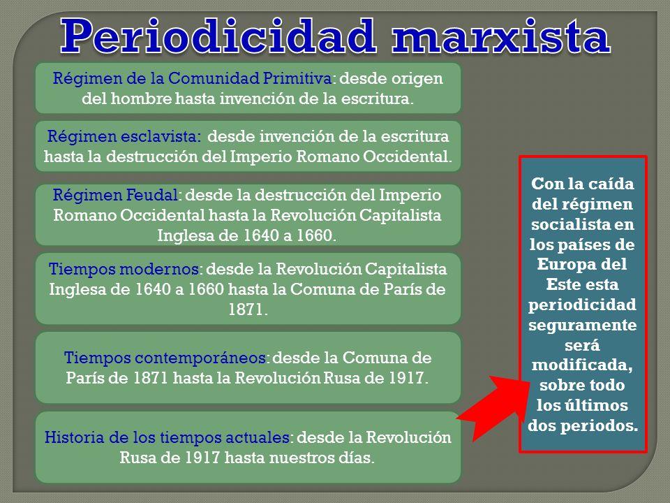 Periodicidad marxista