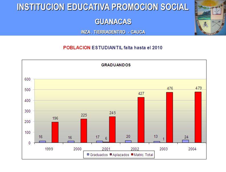 INZA . TIERRADENTRO - CAUCA POBLACION ESTUDIANTIL falta hasta el 2010