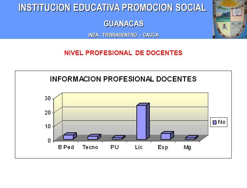 INZA . TIERRADENTRO - CAUCA NIVEL PROFESIONAL DE DOCENTES