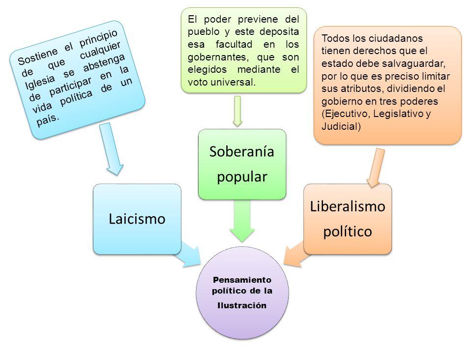 Pensamiento político de la
