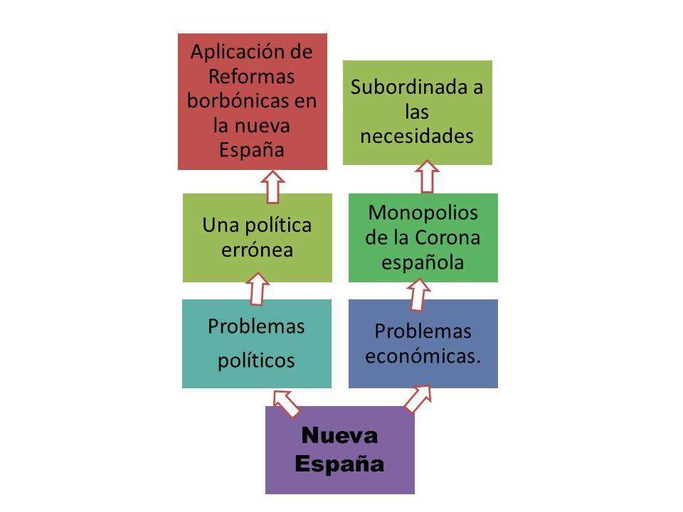 Aplicación de Reformas borbónicas en la nueva España
