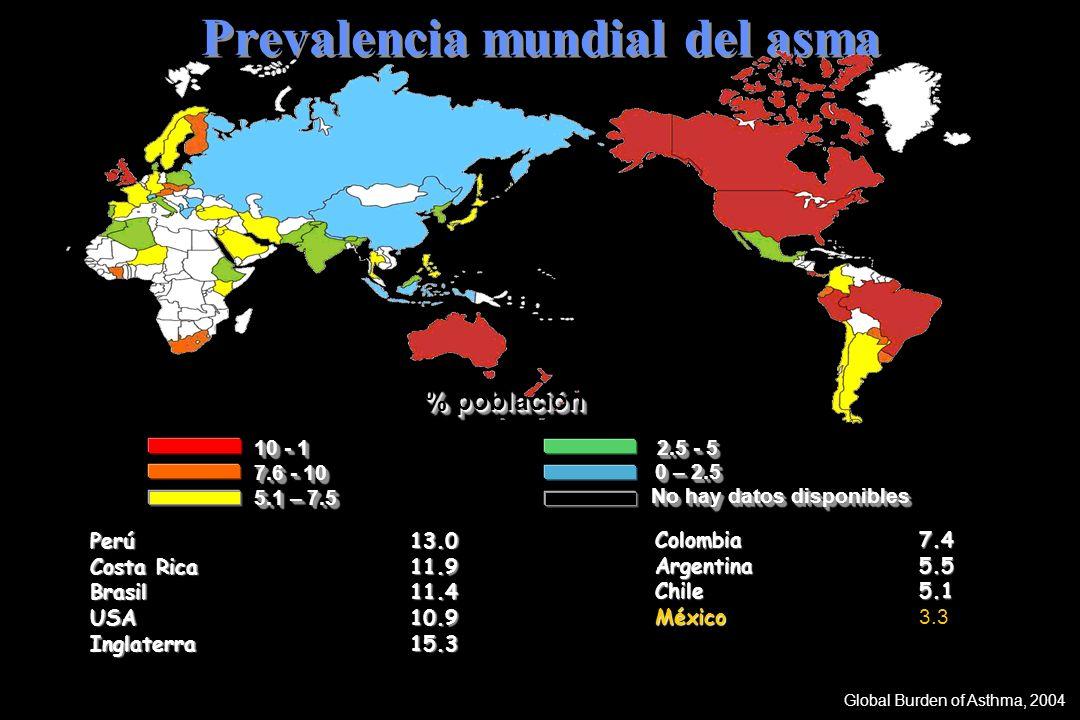 Prevalencia mundial del asma