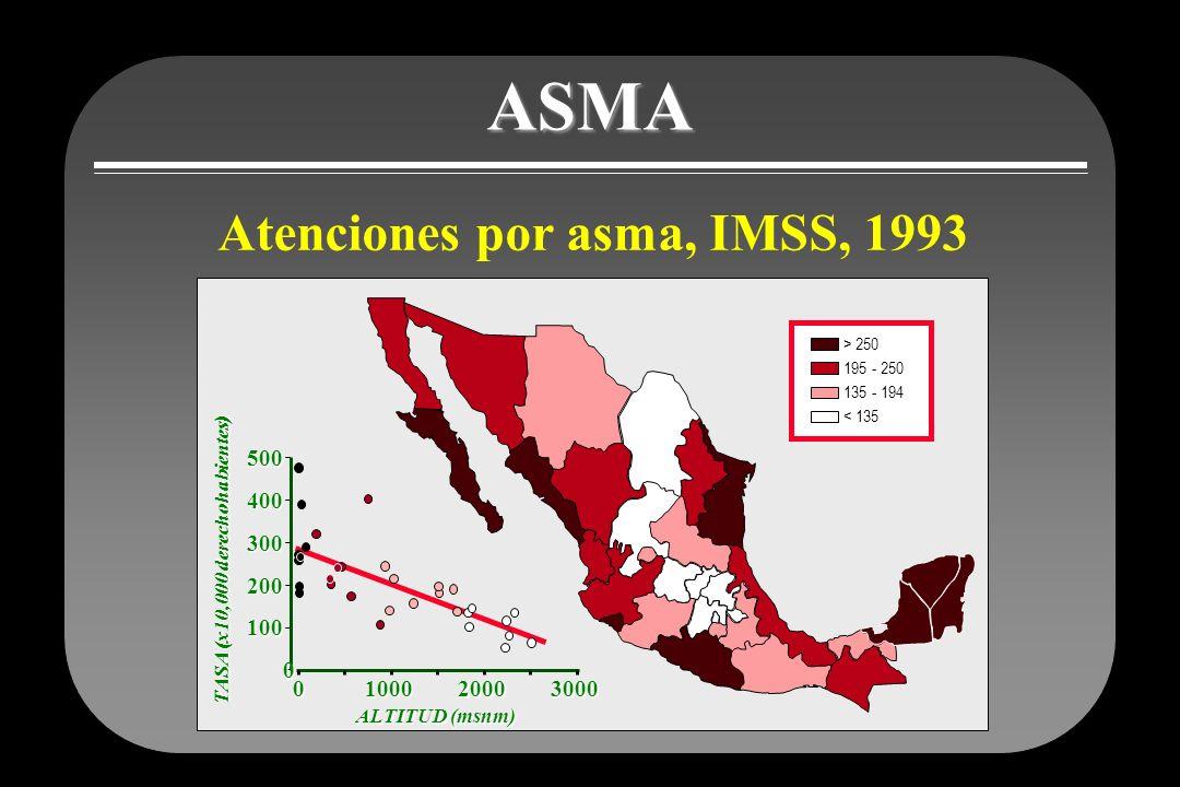 ASMA Atenciones por asma, IMSS, 1993 500 400 300 200 100 1000 2000
