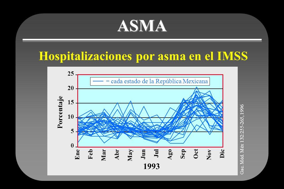 ASMA Hospitalizaciones por asma en el IMSS 1993 Porcentaje 25 20 15 10