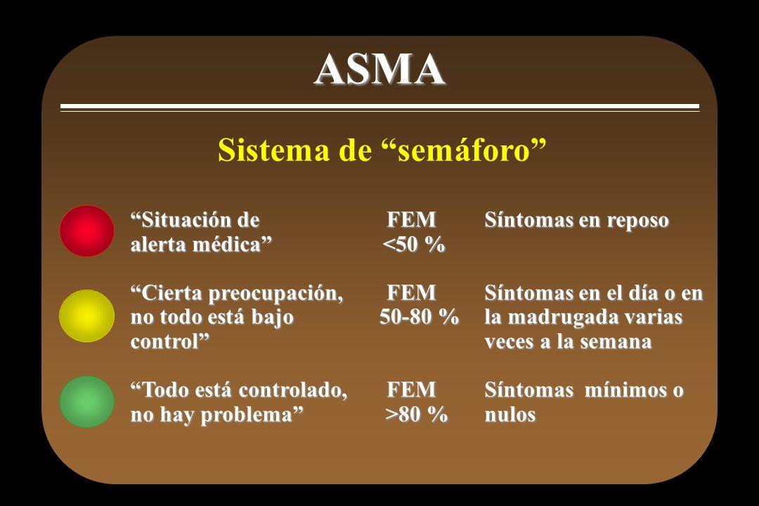 ASMA Sistema de semáforo Situación de alerta médica