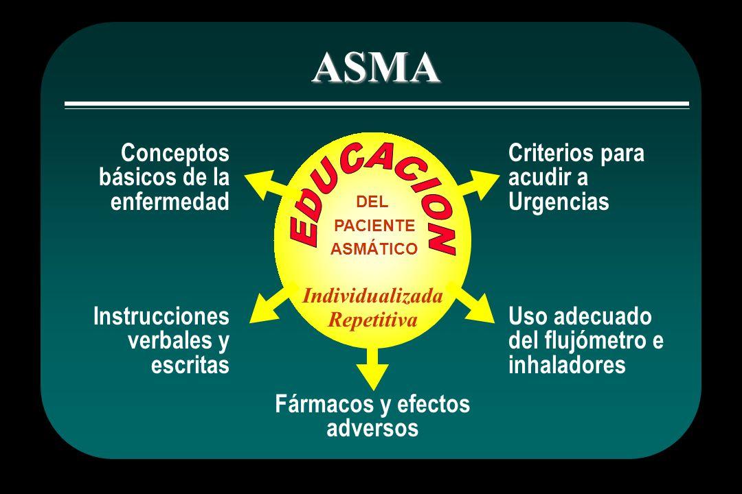 Fármacos y efectos adversos