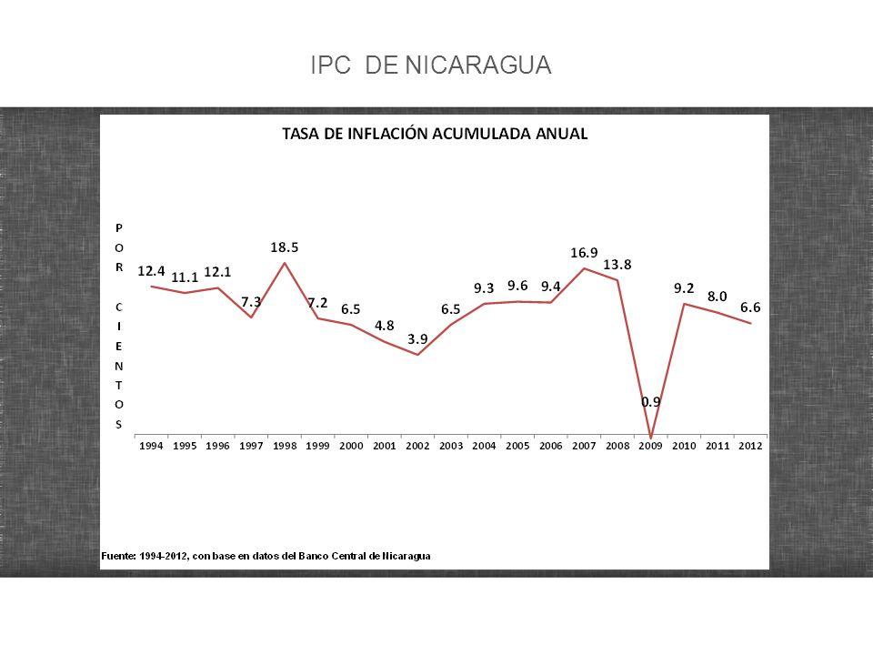 IPC DE NICARAGUA