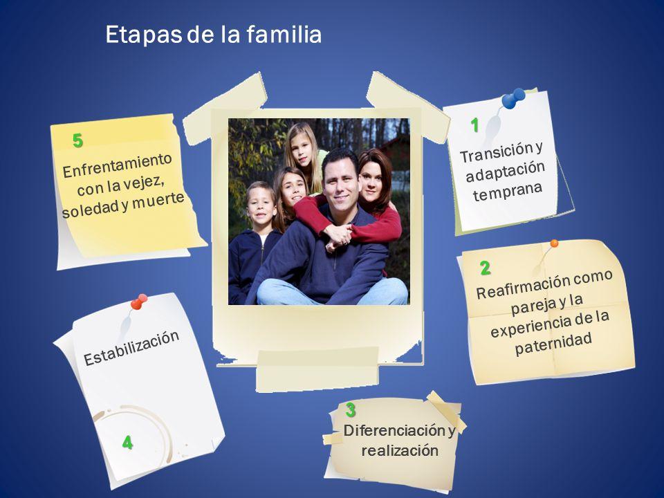 Etapas de la familia 1 5 2 3 4 Transición y adaptación temprana
