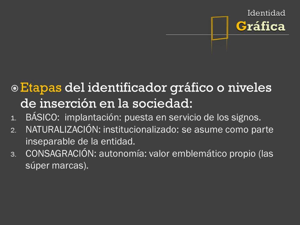  Identidad Gráfica. Etapas del identificador gráfico o niveles de inserción en la sociedad:
