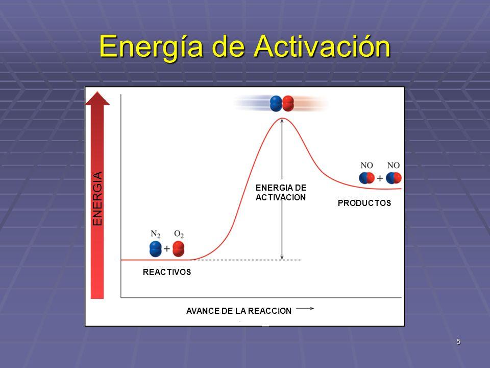Energía de Activación ENERGIA ENERGIA DE ACTIVACION PRODUCTOS