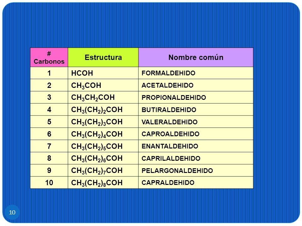Estructura Nombre común 1 2 3 4 5 6 7 8 9 10