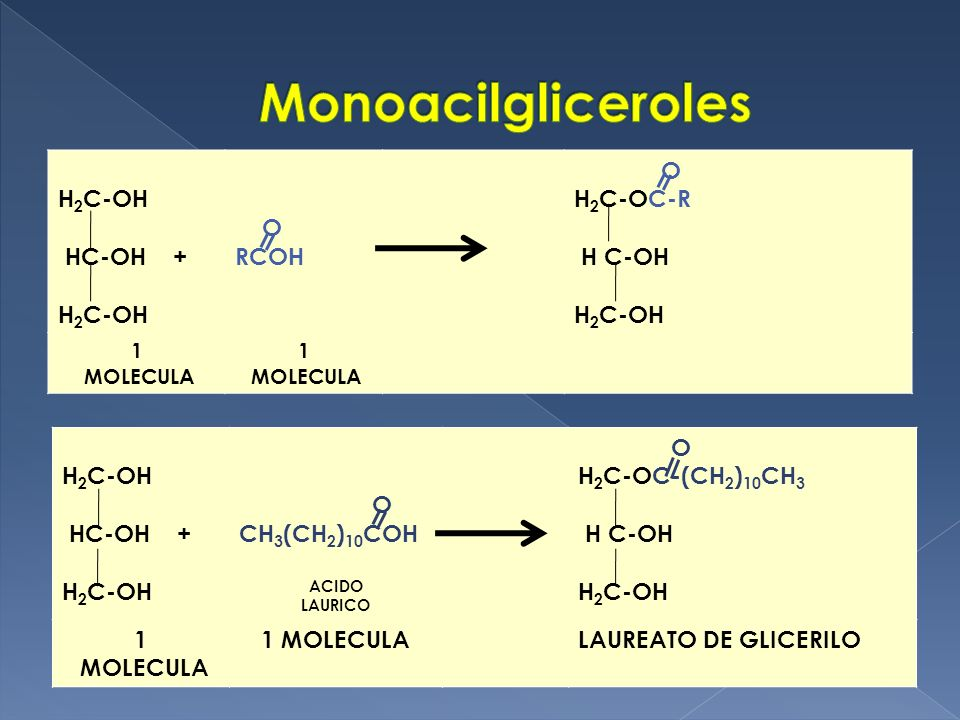 Monoacilgliceroles H2C-OH HC-OH + O RCOH H2C-OC-R H C-OH H2C-OH