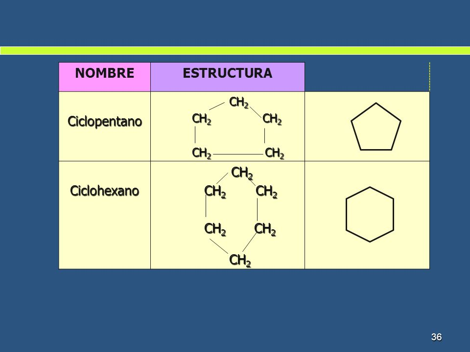 NOMBRE ESTRUCTURA Ciclopentano Ciclohexano CH2 CH2 CH2 CH2 CH2 CH2 CH2